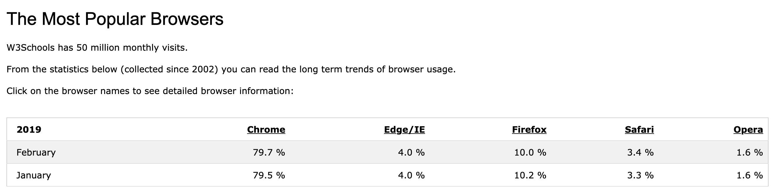 chrome-chronicles-most-popular-browser